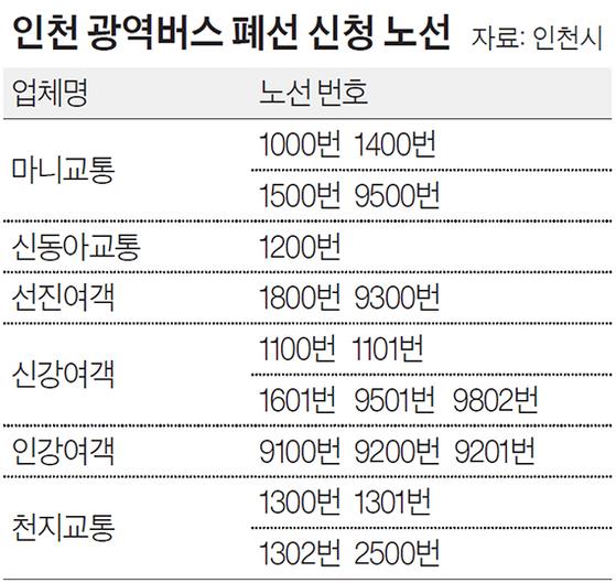 인천 광역버스 폐선 신청 노선