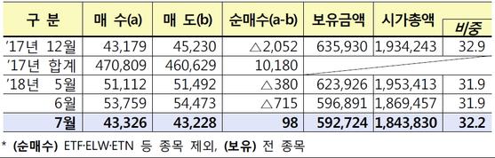 외국인의 한국 상장 주식 매매 현황 (단위: 원, %)