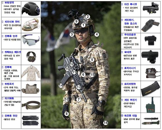육군 워리어플랫폼의 각종 장비와 장구를 설명한 도표. [자료 육군]