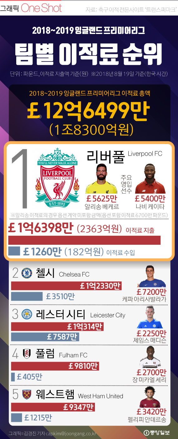 2018-2019 EPL 팀별 이적료 TOP5