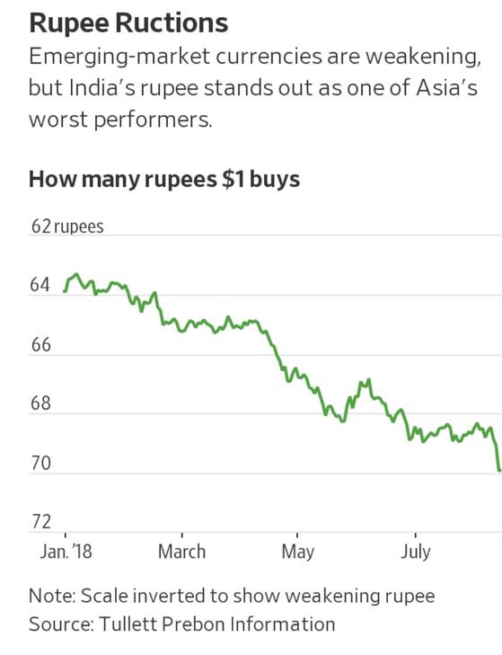 올해 들어 9.5% 가치가 떨어진 인도 루피화. 자료=WSJ