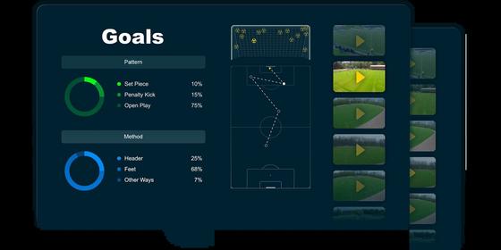 비프로일레븐은 축구 경기가 끝난 뒤 24시간 이내에 경기별, 선수별 데이터 리포트를 구단에 제공한다. [사진 비프로일레븐]