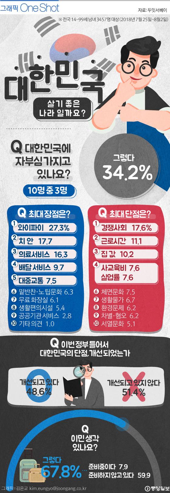 대한민국 살기 좋은 나라일까요?