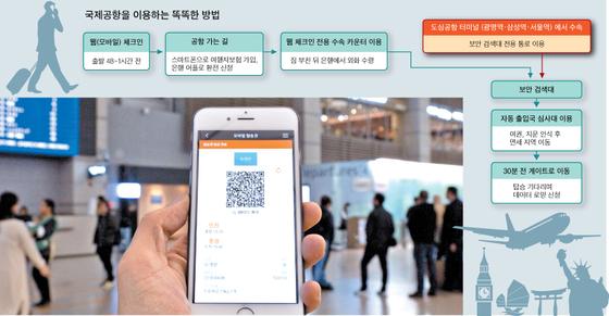항공사 앱으로 체크인을 마친 뒤 모바일 탑승권을 이용하면, 복잡한 수속 카운터에 들르지 않고 보안 검색대로 직행할 수 있다. 국내 항공사 대부분이 국내선에서 이 서비스를 제공한다. 국제선은 일부 노선에서 제한적으로 이용할 수 있다.