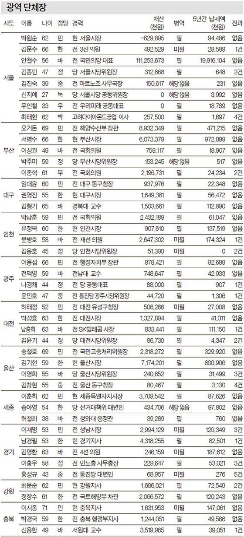 6·13 지방선거 후보자 9317명 분석