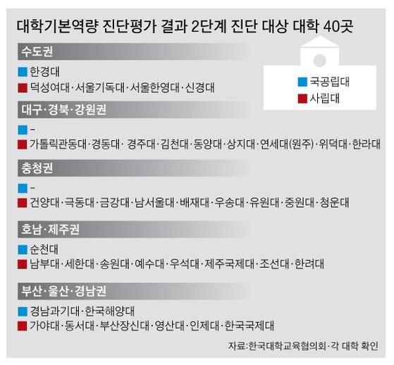 2단계 진단 대상 대학 명단