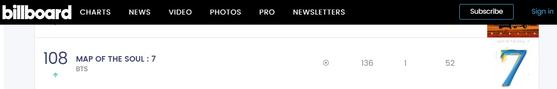 방탄소년단의 앨범 'MAP OF THE SOUL:7'이 2021년 2월 27일 자 '빌보드 200' 차트 108위를 기록했다.