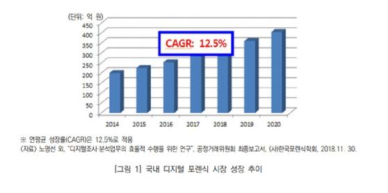 국내 디지털 포렌식 시장 성장 추이 [사진=(사)한국포렌식학회 자료 캡처]