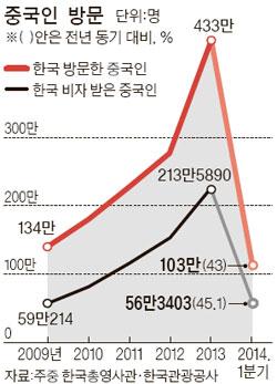 '별그대 효과' 한국 비자 받은 중국인 45% 급증