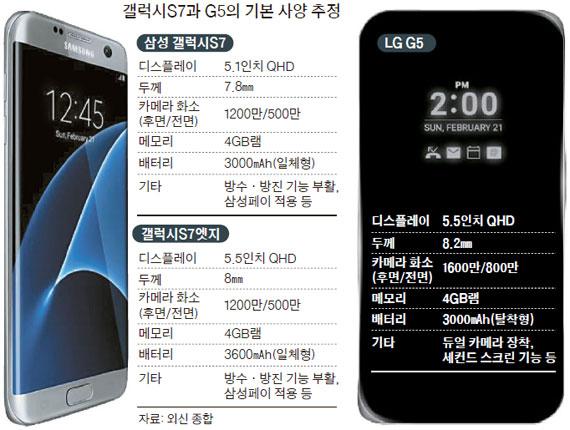 삼성 갤S7·LG G5…카메라가 필살기