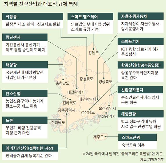규제 프리존 1탄…SK·삼성 손잡고 'IoT 허브' 대구 만든다