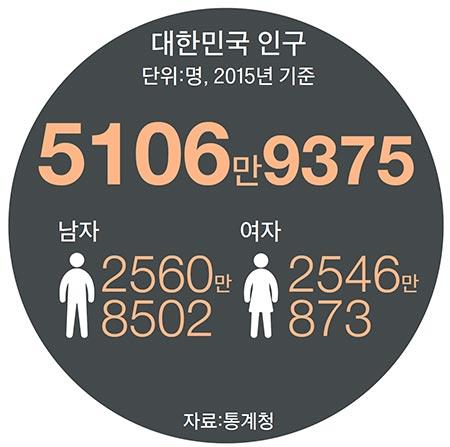 중간연령 처음 40세 넘어서…나이 들어가는 5000만 명
