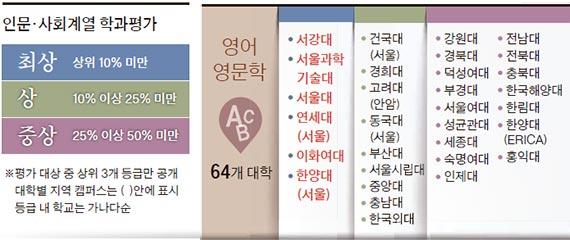 [단독] 한양대 영어 - 국제 논문 'SKY' 안 부럽다  [출처: 중앙일보]