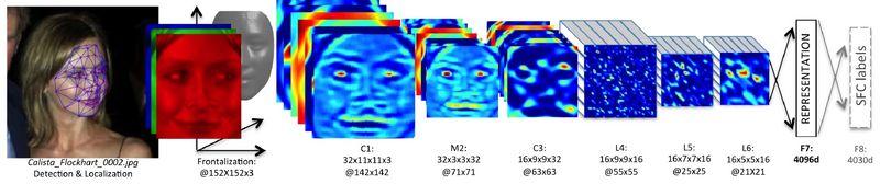 """페이스북 인공지능 연구소 논문(""""DeepFace )에서 페이스북 얼굴인식 알고리즘을 소개했다. [사진 Facebook AI Research]"""