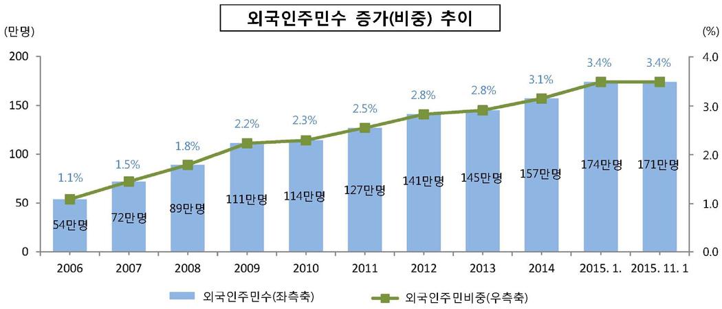 외국인 주민 증가 추이. 자료:행정자치부