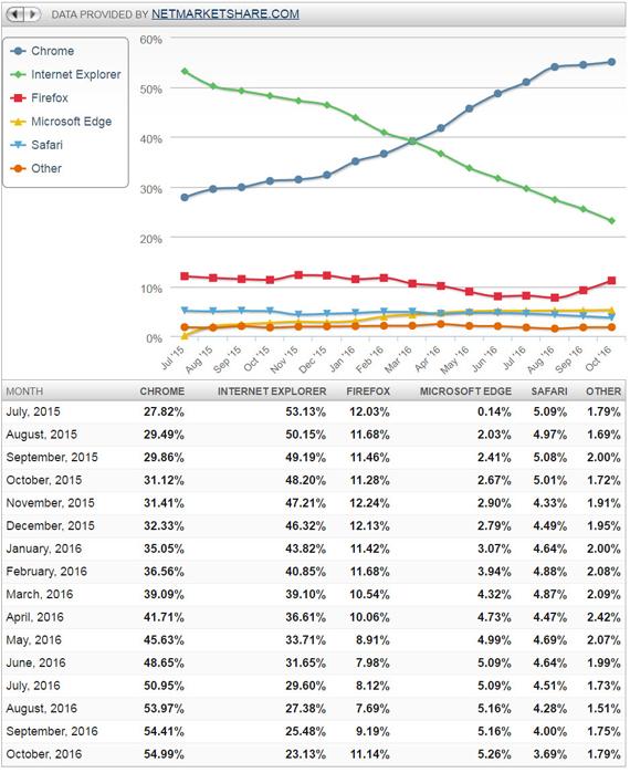 인터넷 익스플로러(IE)의 시장 점유율은 지난 4월 크롬에 역전당한 이후 올해 10월 23.13%로 크롬(54.99%)의 절반에도 못 미치는 수준까지 떨어졌다. [자료: 넷마켓쉐어]