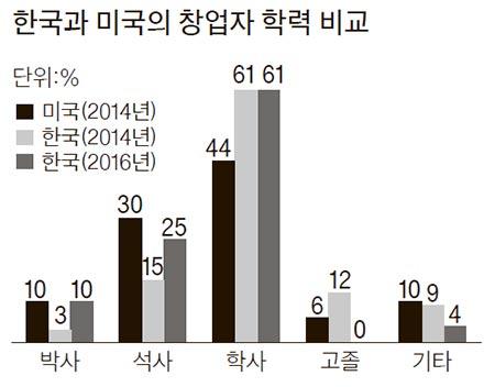 자료:한국 스타트업 생태계 백서