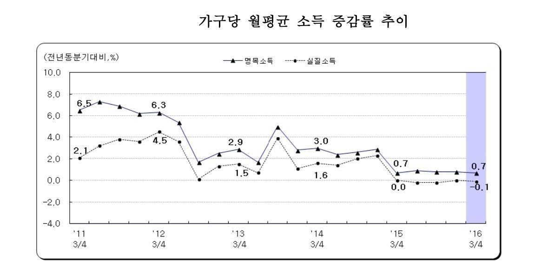 [자료 통계청]