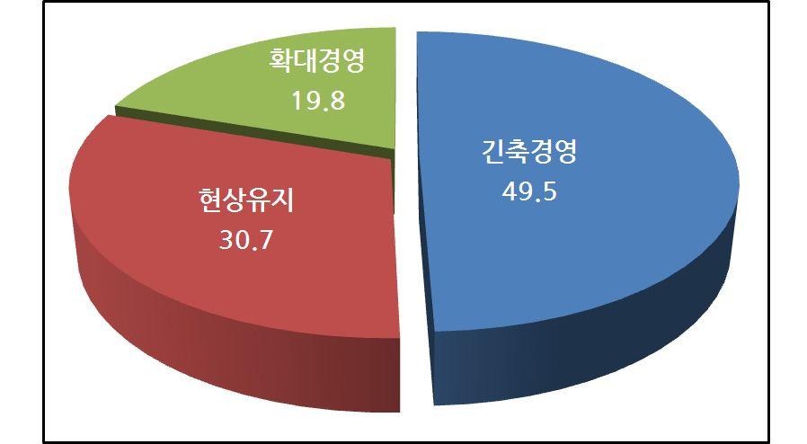 ◇ 2017년 CEO 경영 계획 방향