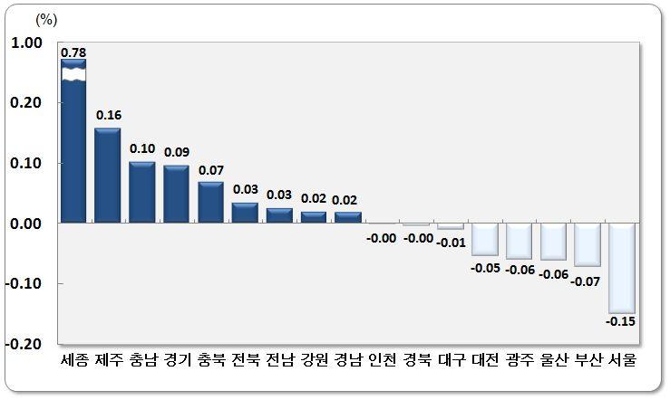 <11월 시도별 순이동률>