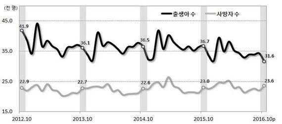 출생·사망 건수 [자료 통계청]