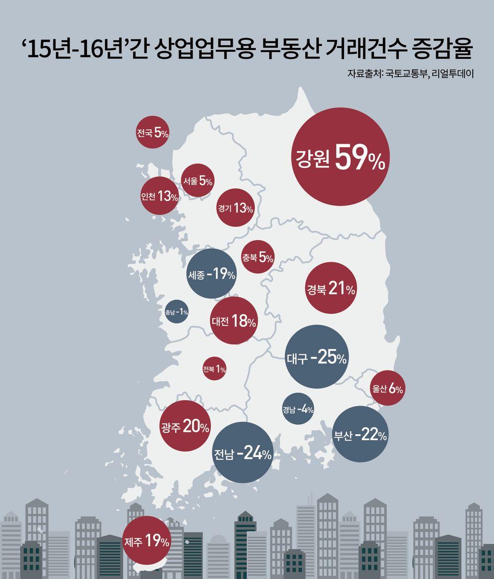 상업업무용 부동산거래건수 증감율