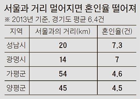 ※경기도 25~39세 남녀 분석, 혼인율은 인구 1000명당 혼인 건수