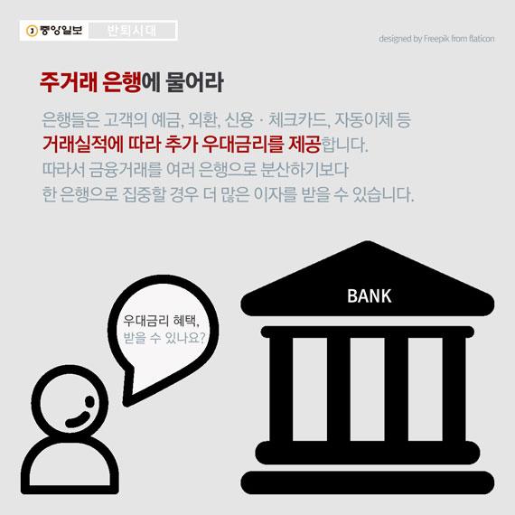 3. 주거래 은행에 물어라 은행들은 고객의 예금, 외환, 신용ㆍ체크카드, 자동이체 등 거래실적에 따라 추가 우대금리를 제공합니다. 따라서 금융거래를 여러 은행으로 분산하기보다 한 은행으로 집중할 경우 예ㆍ적금 가입시 더 많은 이자를 받을 수 있습니다. 주거래 은행에 추가 우대금리 혜택을 받을 수 있는지 물어 보세요.