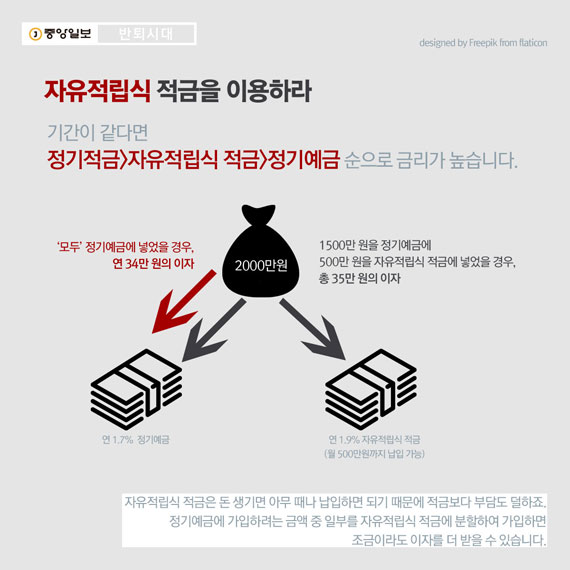 6. 자유적립식 적금을 이용하라 기간이 같다면 정기적금>자유적립식 적금>정기예금 순으로 금리가 높습니다. 자유적립식 적금은 돈 생기면 아무 때나 납입하면 되기 때문에 적금보다 부담도 덜하죠. 월별 입금 가능 금액이 1000만 원 이하인 상품도 있습니다. 때문에 정기예금에 가입하려는 금액 중 일부를 자유적립식 적금에 분할하여 가입하면 조금이라도 이자를 더 받을 수 있습니다. 예를 들어, 연 1.7% 짜리 정기예금과 연 1.9% 짜리 자유적립식 적금(월 500만원까지 납입 가능)이 있다고 가정해보죠. 2000만 원 전체를 정기예금에 넣으면 연 34만 원의 이자가 나옵니다. 그러나 1500만 원을 정기예금에 넣고 500만 원을 자유적립식 적금에 넣으면 총 35만 원의 이자를 챙길 수 있습니다.