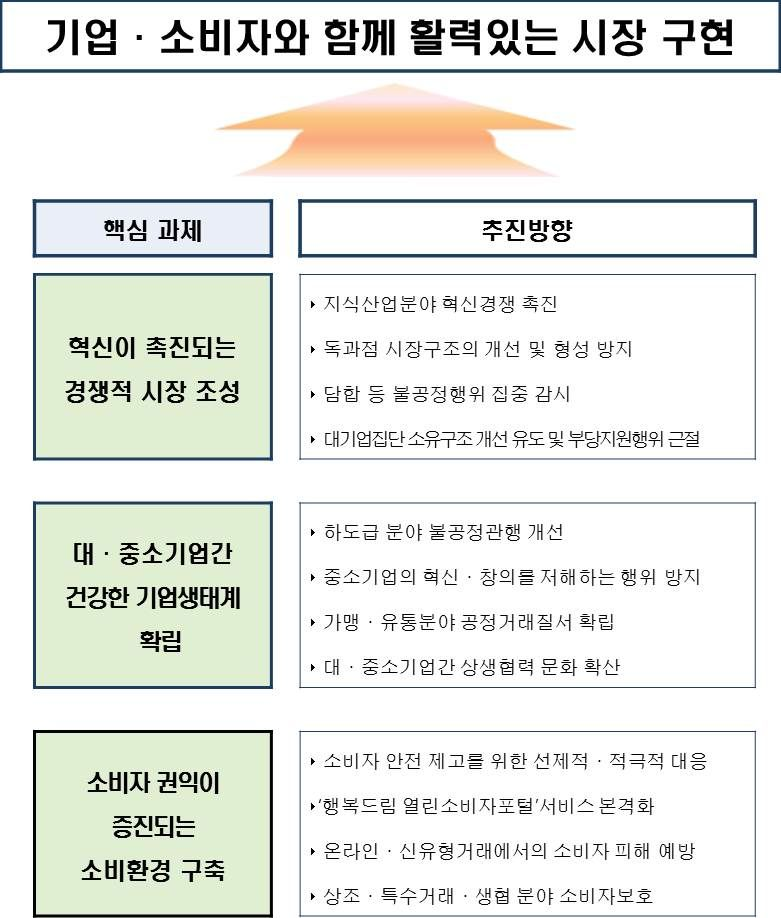 [자료 공정거래위원회]