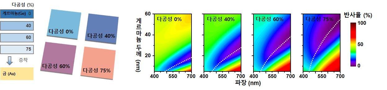 다공성 초박막 구조·모식도와 두께별 반사율 [광주과기원·대구경북과기원]