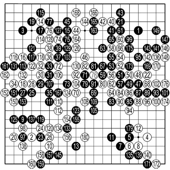 이세돌 9단이 알파고를 상대로 180수 만에 불계승을 거둔 '구글 딥마인드 챌린지 매치' 4국 기보. 이 9단이 78수를 둔 뒤에 알파고는 10여 차례의 크고 작은 실수를 반복했고 결국 패배를 선언했다. 78수에 대한 대응으로는 실전 91 자리에 두는 것이 정수. 만약 알파고가 79수를 실전 91 자리에 두었다면 상변에 있는 곤마 백 여섯 점이 활로를 찾지 못하고 죽게 된다. 여섯 점이 죽으면 백이 남은 대국에서 아무리 최선을 다한다고 해도 엄청난 집 차이를 극복하기는 어렵다.