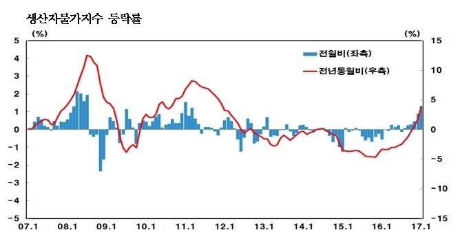 생산자물가지수 변동 [자료 한국은행]