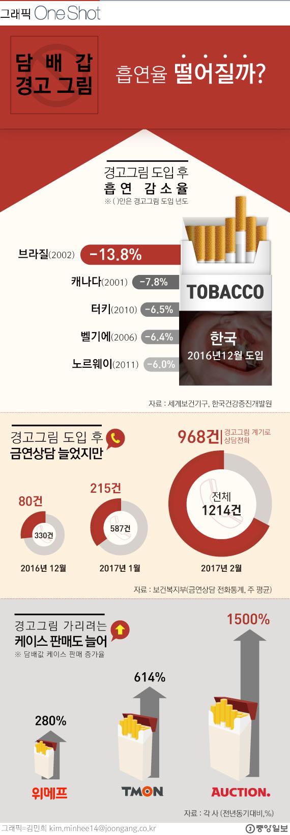 담배 경고 그림 흡연율