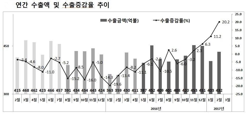 [반도체 호황이 이어지며 2월 수출이 2012년 2월 이후 5년 만에 사상최대 증가율을 기록했다. 자료 : 산업통상자원부]