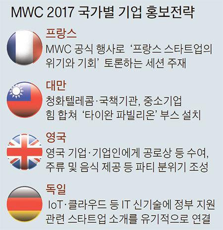MWC 2017 국가별 기업 홍보전략