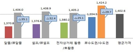 휘발유 가격 비교