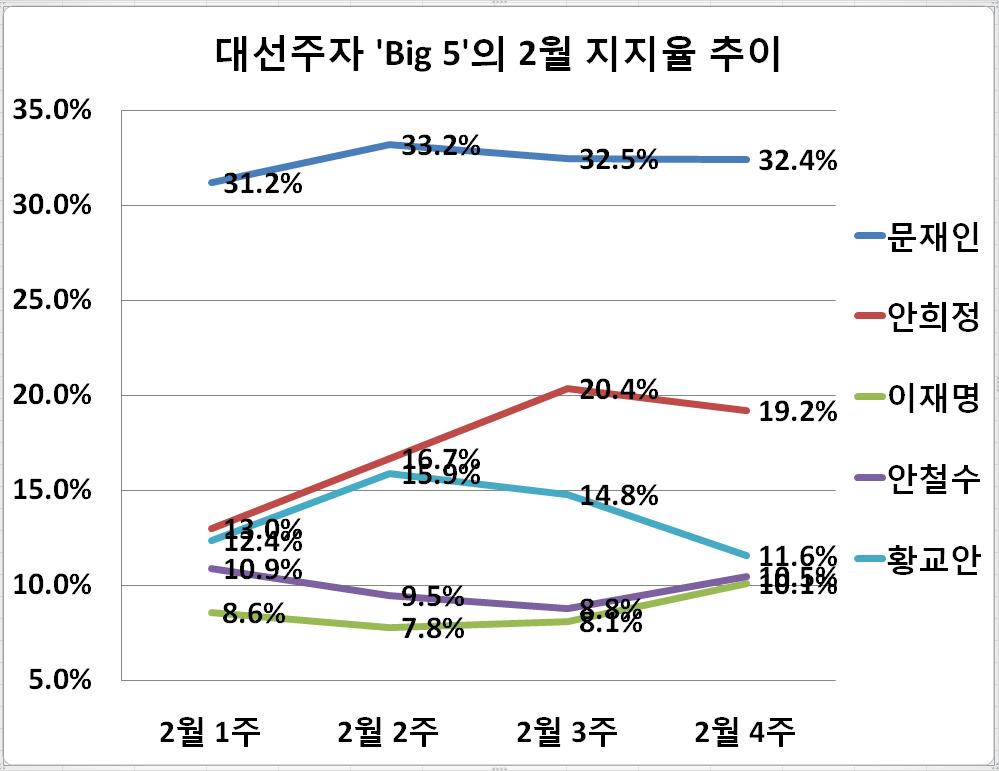주요 대선주자 'Big 5'의 2월 지지율 추이. 자료: 리얼미터