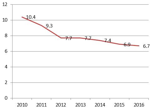 2010~2016년 중국 경제성장률, 단위는 %