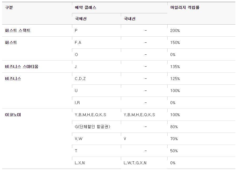아시아나항공 예약 클래스에 따른 마일리지 적립률 안내표. [사진 아시아나항공 홈페이지]