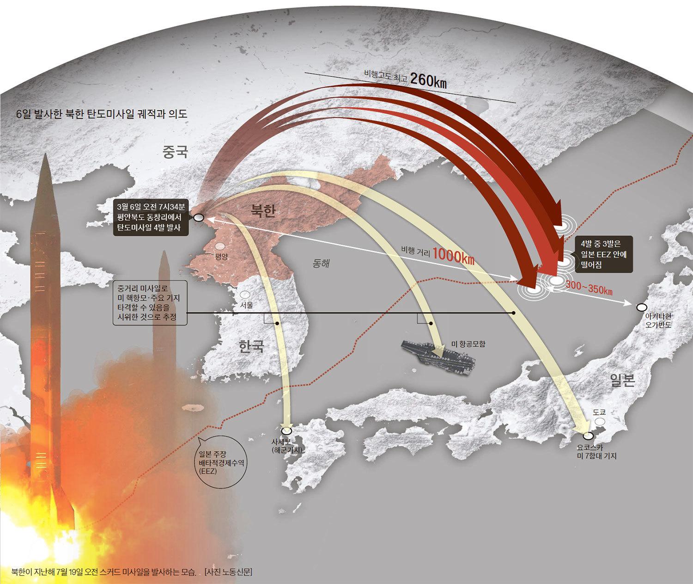 6일 발사한 북한 탄도미사일 궤적과 의도
