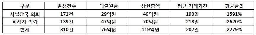 자료:한국대부금융협회