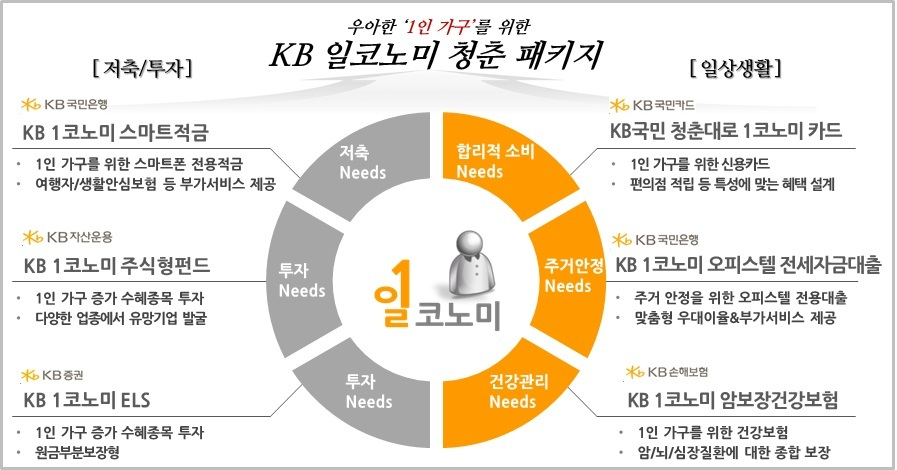 일코노미란 1인과 이코노미의 합성어다. KB금융은 1인 가구에 특화된 'KB 일코노미 청춘 패키지'를 6일 출시했다.