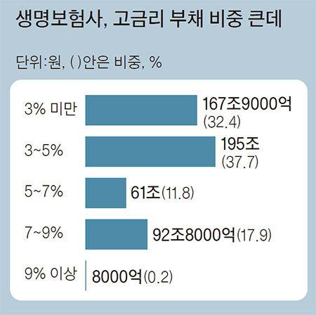 자료:한국은행 금융안정보고서
