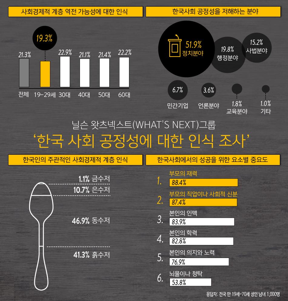 한국사회 공정성 인식조사