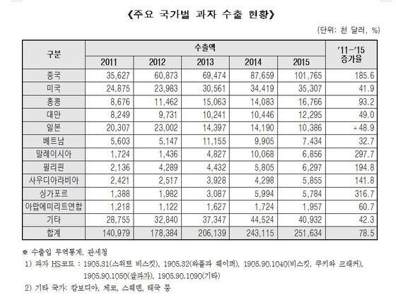 주요 국가별 과자 수출 비중[자료 : 농림축산식품부]