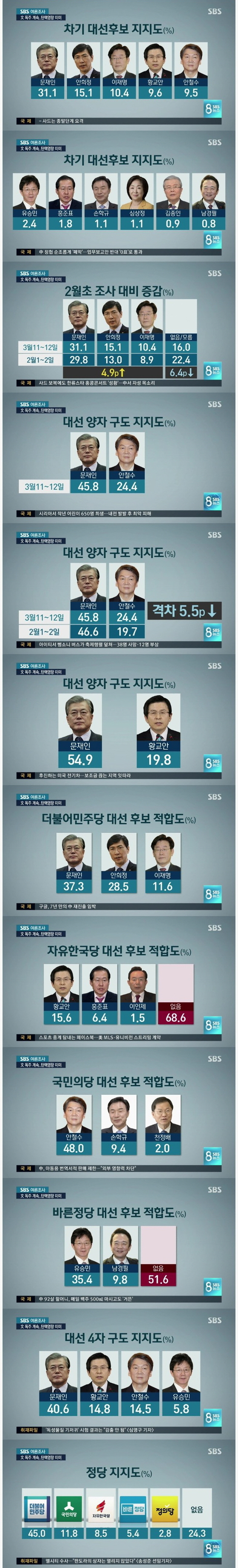 SBS가 헌법재판소의 박근혜 대통령 파면 결정 직후인 11~12일에 실시한 대선 후보 지지도 조사. [SBS뉴스 캡처]