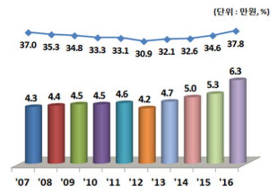 매년 증가하는 예체능 사교육비[교육부]