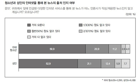 [출처 한국언론진흥재단]