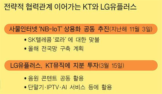 자료: KT·LG유플러스·한화투자증권